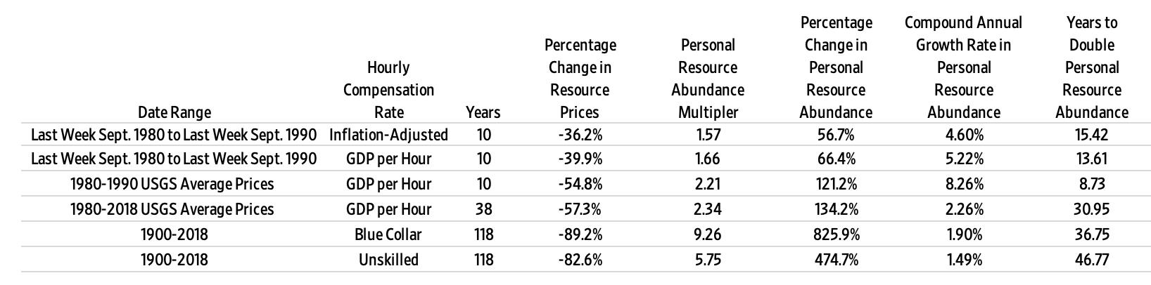 Personal Resource Abundance