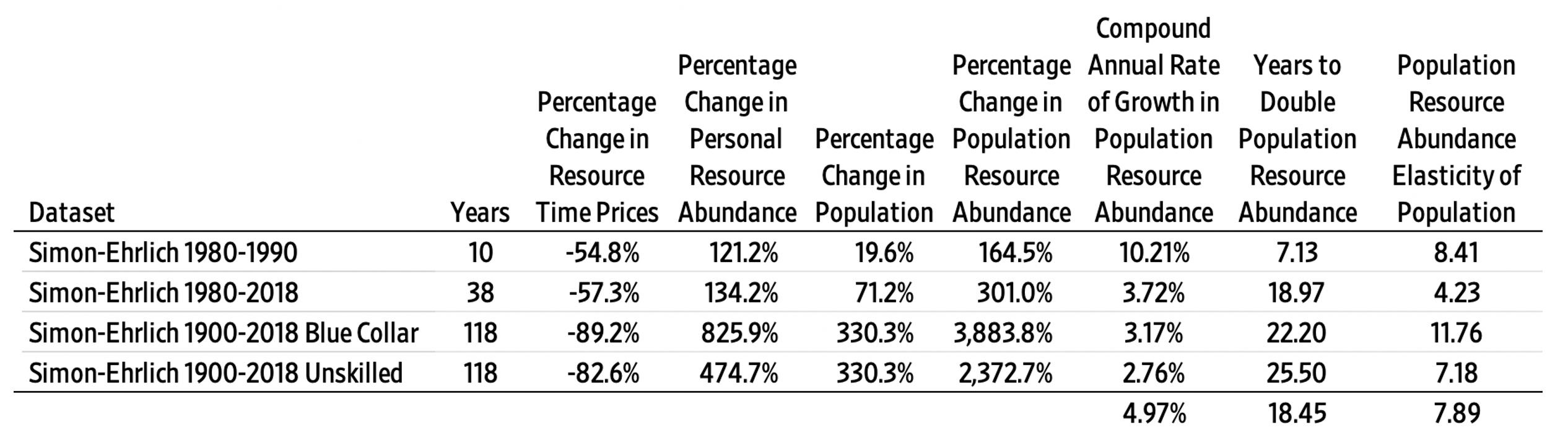 Population Resource Abundance Analysis of the Simon-Ehrlich Wager